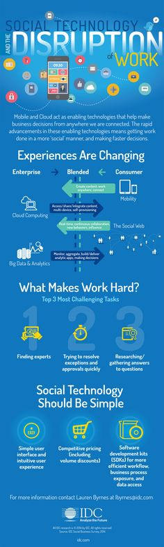 #Social #Technology Disruption of Work #futureofwork