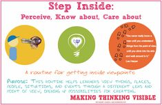 via Harvard's Project Zero & Making Thinking Visible comes Step Inside: Perceive, Know About, Care About Step Inside visible thinking routine could not be more connected with design thinking. Visible Thinking Routines, Visual Thinking Strategies, Visible Learning, Critical Thinking Skills, Teacher Toolkit, Teacher Hacks, Responsive Classroom, Inquiry Based Learning, Blended Learning