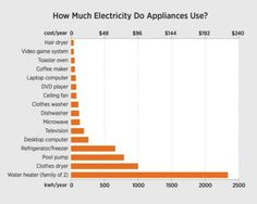 On average a U.S. homeowner should expect to pay about $2,000 a year for their standard appliance usage. That's the average.