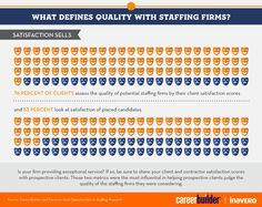 From the 2013 Opportunities in Staffing study: Satisfaction