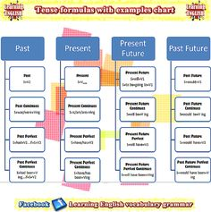 The 12 tense formulas with examples chart / table . Learning English grammar tenses using pictures