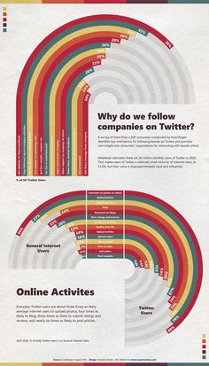 why do we follow companies on Twitter? #infographic