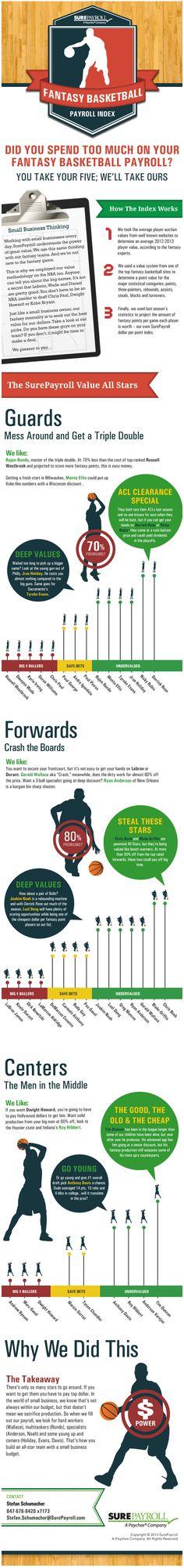 Fantasy Basketball Payroll Index - Infographic design