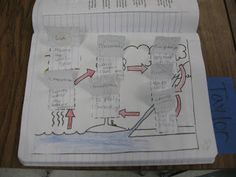 Science Notebooking: Weekly Lesson Plans (Water Cycle)