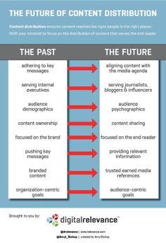 Future of Content distribution