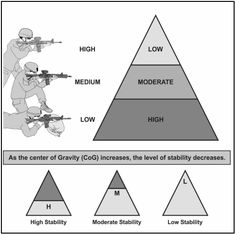TC depiction of stability pyramid Military Tactics, Military Humor, Military Weapons, Weapons Guns, Guns And Ammo, Security Consultant, Sniper Training, Reloading Bench, Tactical Equipment