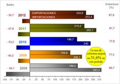Evolución de la balanza comercial (2008-2012)