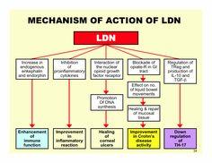 What is Low Dose Naltrexone? http://www.elanaspantry.com/low-dose-naltrexone/