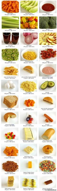 What 200 calories looks like. Such a good guide! via topoftheline99.com