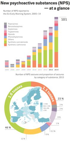NPS at a Glance - New psychoactive substances in Europe. An update from the EU Early Warning System (March 2015)