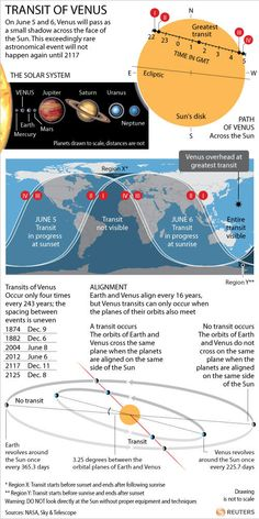 The Venus transit is tonight. Here is a last-minute guide