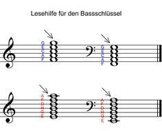 Klaviernoten lesen in Zwischenräumen und Linien