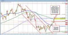 USDJPY trends reduce however could not crack 2017 low