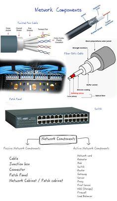 Network Components Basics