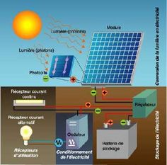 Diy how to make your own solar power generator syst me solaire nergie s - Comment installer des panneaux solaires ...