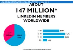 Infographic, Social Media, Content, Google, Image, Infographics, Social Networks, Social Media Tips, Visual Schedules