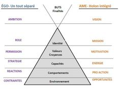 Formation Hypnose, Coaching Questions, Core Values, Motivation, Leadership, Mindfulness, This Or That Questions, Spirit, Business
