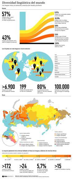 Diversidad lingüística en el Mundo #infografia