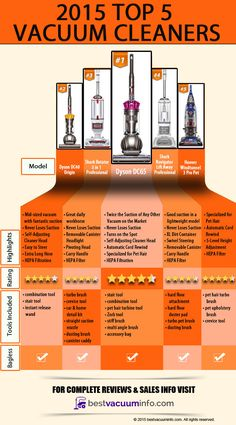 Best Vacuum Info | Choose the Best Vacuum Cleaner for You | Top 5 Best Vacuum Cleaners of 2015 Infographic | http://bestvacuuminfo.com