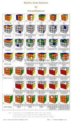 In step 19 & 20 change the ORANGE & RED corners in their correct locations. Simple Life Hacks, Useful Life Hacks, Rubics Cube Solution, Rubik's Cube Solve, Solving A Rubix Cube, Rubric Cube, Rubiks Cube Algorithms, 3d Puzzel, Tech Hacks