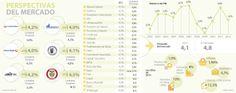 Perspectivas del mercado #Mercadodevalores vía @larepublica_co