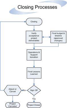 Closing Processes Flow