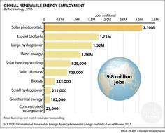 Which renewable energy sectors employ the most people worldwide?