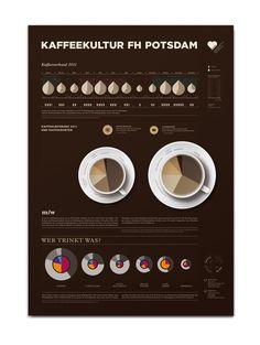 Infographic Coffee Consumption by Susann Greuel, via Behance Web Design, Book Design, Coffee Process, Coffee Infographic, Coffee Facts, Modern Website, Coffee Pictures, Ui Design Inspiration, Information Design