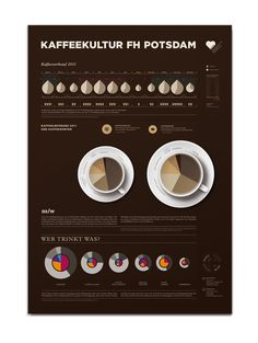 Infographic Coffee Consumption by Susann Greuel, via Behance