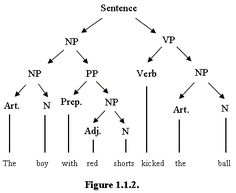 role of syntax in languagae