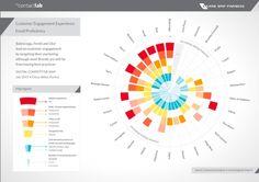 [Paris Retail Week] La digitalisation des marques dans le secteur du luxe : concrètement, où en est-on ?