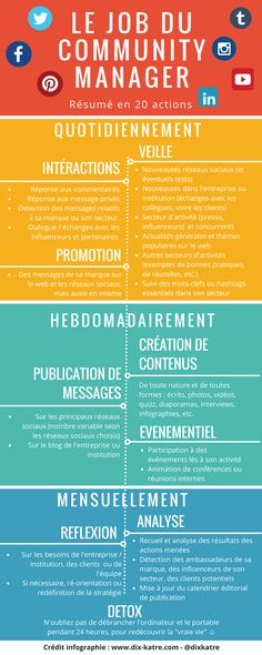 The Community Manager check list [Infographie] - Marketing Services, Content Marketing, Affiliate Marketing, Business Marketing, Social Media Marketing, Online Business, Business Infographics, Marketing Communications, Digital Marketing