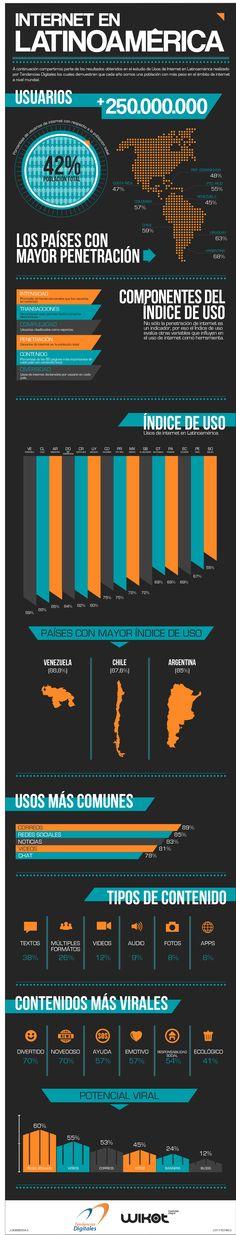 Usos de Internet en #Latam infografia_2013_a Marketing Topics, Business Marketing, Apps, Internet, Social Media, Technology, Infographics, Social Networks, Venezuela