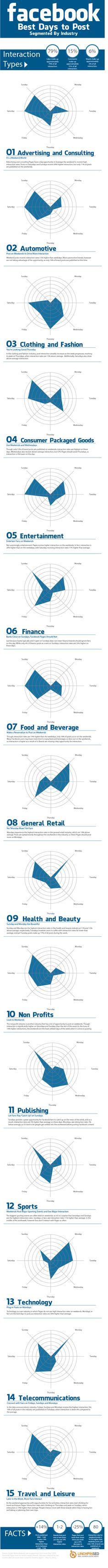 Mejores días para postear en FaceBook (por sectores) #infografia #infographic #socialmedia
