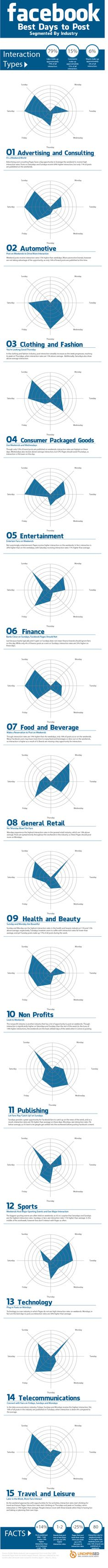 Facebook: Best Days to Post Segmented by Industry[INFOGRAPHIC]