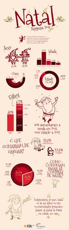 Pesquisa sobre a intenção de consumo para o Natal de 2013. Pesquisa realizada pela Rohde & Carvalho para Sindilojas Porto Alegre e CDL Porto Alegre. Informações completas aqui: http://ow.ly/rrKLo #Infographic #Infografico