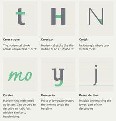 Typographic Terms2