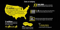 Infographic on bullying in the U.S. 3 million students are absent each month because they feel unsafe at school.