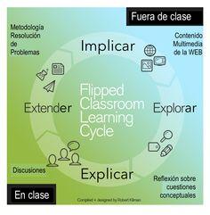 El ciclo de aprendizaje en el FC