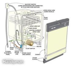 How to Install a Dishwasher Home Projects Dishwasher