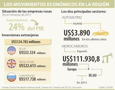 #Crimea los movimientos económicos en la región #Comercioexterior vía @larepublica_co