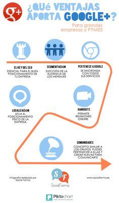Ventajas que aporta el uso de Google+ #socialmedia #googleplus #redessociales