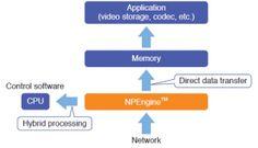 """Toshiba com servidores de vídeo que usam hardware para """"streaming"""""""