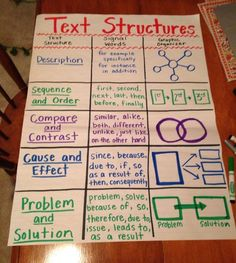 Text structures anchor chart by matilda lettura terza elementare, strutture Ela Anchor Charts, Reading Anchor Charts, Sequencing Anchor Chart, Summarizing Anchor Chart, Synonym Worksheet, 6th Grade Ela, Third Grade Reading, Fourth Grade, Teaching 5th Grade