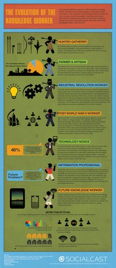 Socialcast Infographic: The Evolution Of The Knowledge Worker - Column Five Media