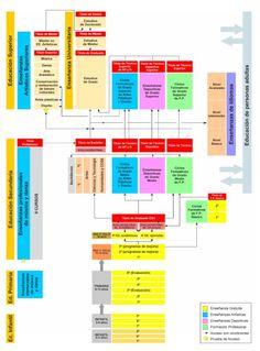 Sistema educativo LOMCE Education System, I School, Bar Chart, Periodic Table, Organizational Chart, Social Science, Periotic Table