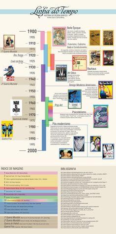 Graphic Design Timeline - 20th century by Andrea Cópio, via Behance