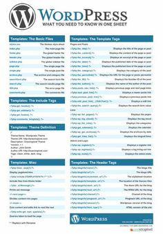 20 WordPress Cheat Sheets for Developers and Designers Marketing Und Vertrieb, Online Marketing, Internet Marketing, Digital Marketing, Internet Seo, Content Marketing, Blog Themen, Creation Web, Creer Un Site Web