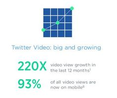 """""""Tweets with video are re-tweeted 6x more often""""----- Twitter video consumption up 220x in last 12 months"""