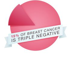 Who is at risk for Triple Negative Breast Cancer?